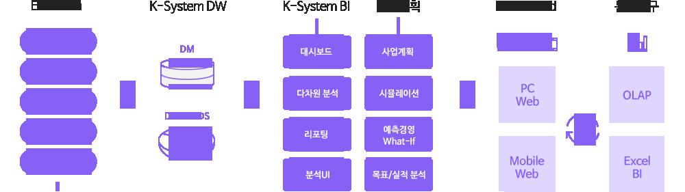 K-System BI