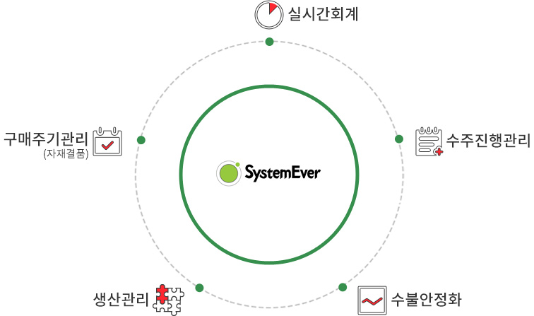 SystemEver
