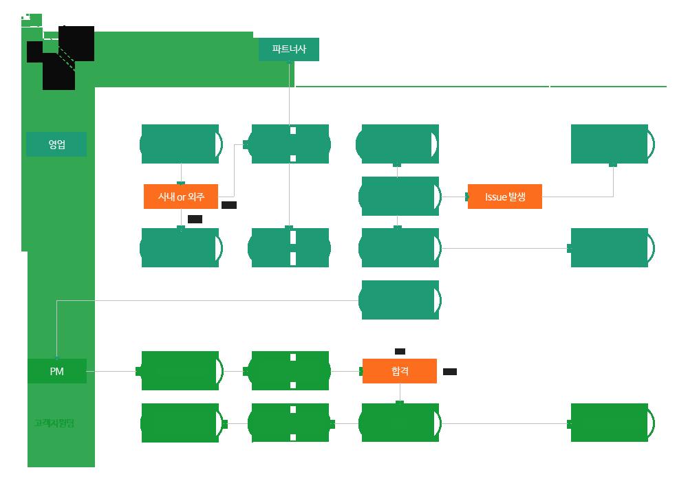 맞춤형 ERP